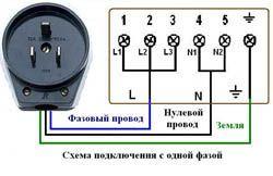 Подключение электроплиты в Владивостоке. Электромонтаж компанией Русский электрик